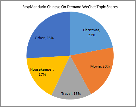 WeChat Chinese On Demand